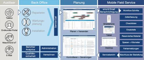 Service-Prozess-DE